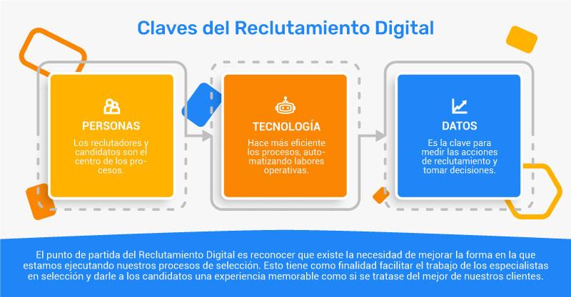 Infografía-reclutamiento-digital-fondo