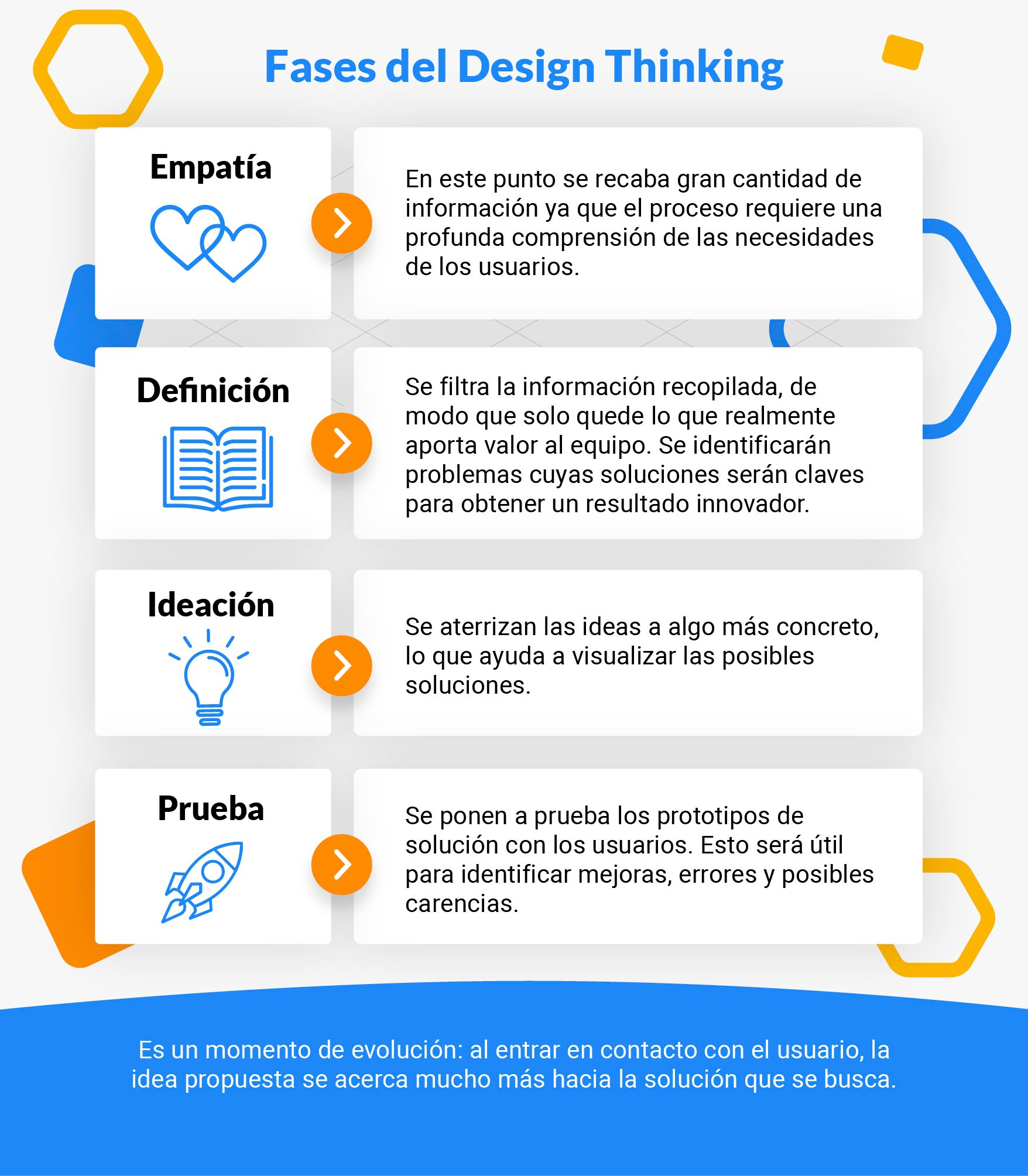 proceso-seleccion-clima-laboral-design-thinking-4